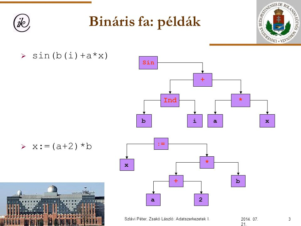 Bináris fa: példák 2014. 07. 21. 3Szlávi Péter, Zsakó László: Adatszerkezetek I.  sin(b(i)+a*x)  x:=(a+2)*b + *Ind bi Sin ax * b + a2 := x