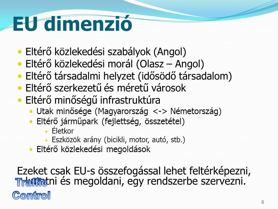 EU dimenzió Eltérő közlekedési szabályok (Angol) Eltérő közlekedési morál (Olasz – Angol) Eltérő társadalmi helyzet (idősödő társadalom) Eltérő szerkezetű és méretű városok Eltérő minőségű infrastruktúra Utak minősége (Magyarország Németország) Eltérő járműpark (fejlettség, összetétel) Életkor Eszközök arány (bicikli, motor, autó, stb.) Eltérő közlekedési megoldások Ezeket csak EU-s összefogással lehet feltérképezni, kutatni és megoldani, egy rendszerbe szervezni.