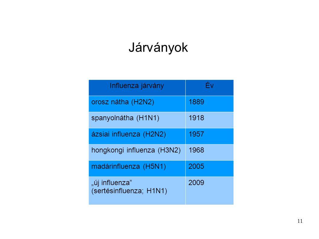 11 Influenza járványÉv orosz nátha (H2N2)1889 spanyolnátha (H1N1)1918 ázsiai influenza (H2N2)1957 hongkongi influenza (H3N2)1968 madárinfluenza (H5N1)