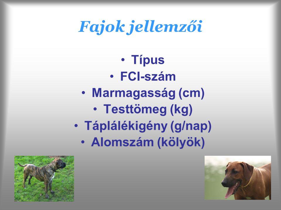 Fajok jellemzői Típus FCI-szám Marmagasság (cm) Testtömeg (kg) Táplálékigény (g/nap) Alomszám (kölyök)
