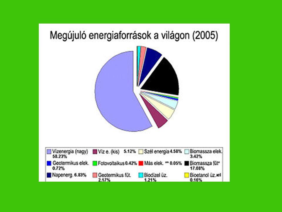 A napenergia A Nap a földi élet elsődleges energiaforrása.