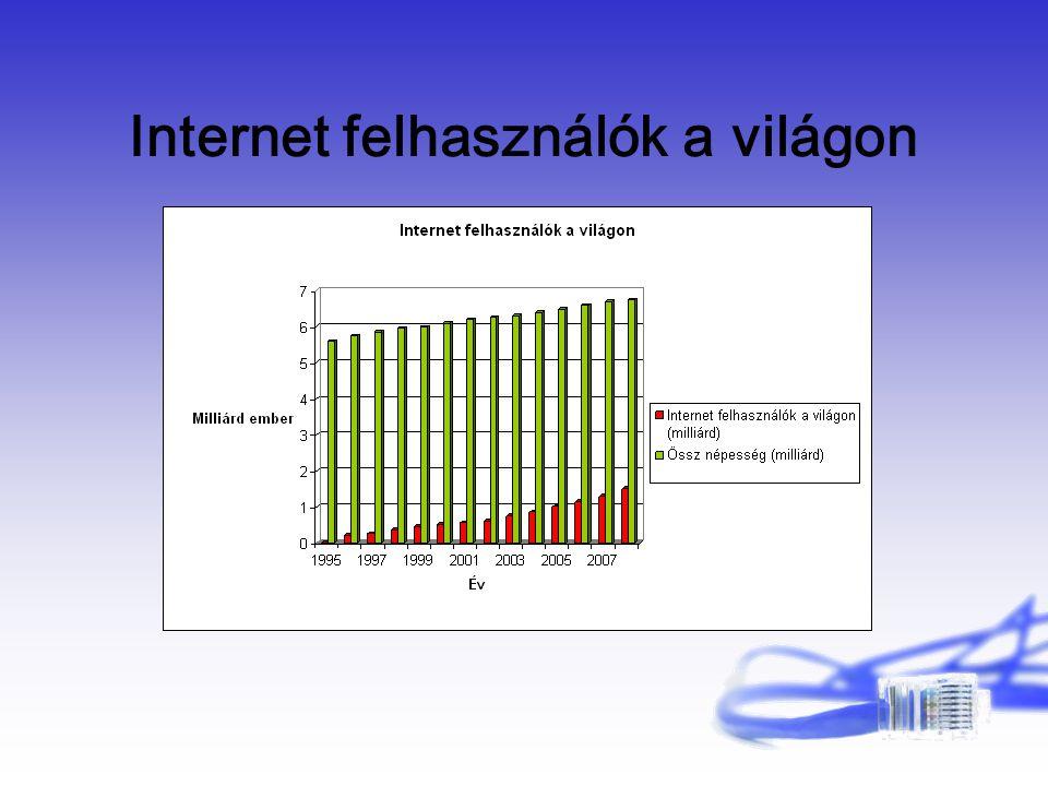 Internet felhasználók a világon