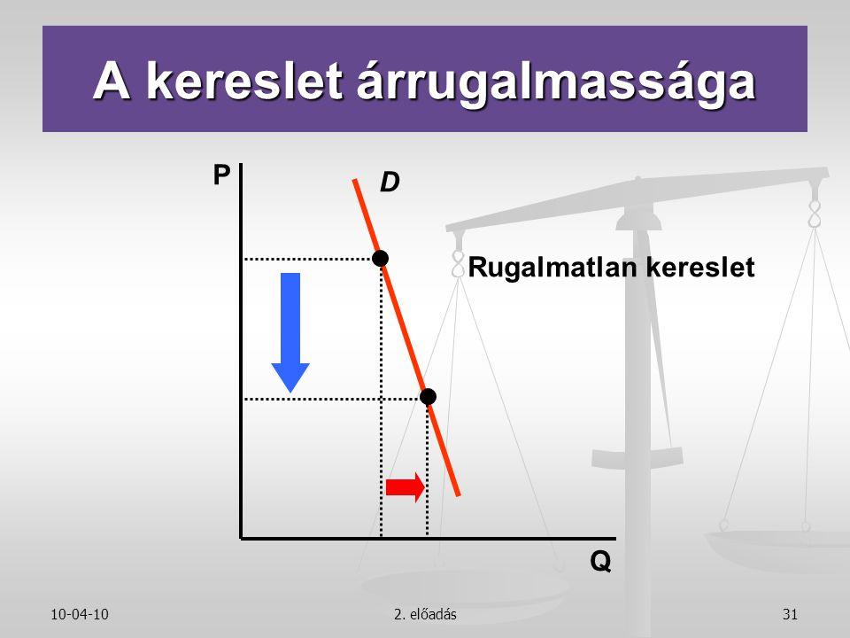 10-04-102. előadás31 D Rugalmatlan kereslet P Q A kereslet árrugalmassága