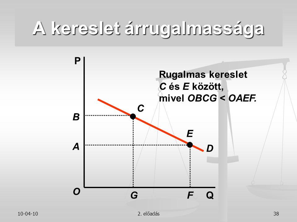 10-04-102. előadás38 P Q D Rugalmas kereslet C és E között, mivel OBCG < OAEF. B C G A E F O