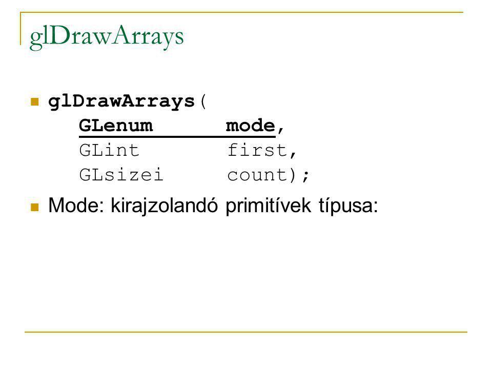 glDrawArrays glDrawArrays( GLenum mode, GLint first, GLsizei count); Mode: kirajzolandó primitívek típusa: