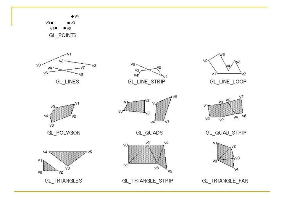 glDrawArrays glDrawArrays( GLenum mode, GLint first, GLsizei count); first: kezdőindex a felhasznált vertex tömbben (vbo-ban)