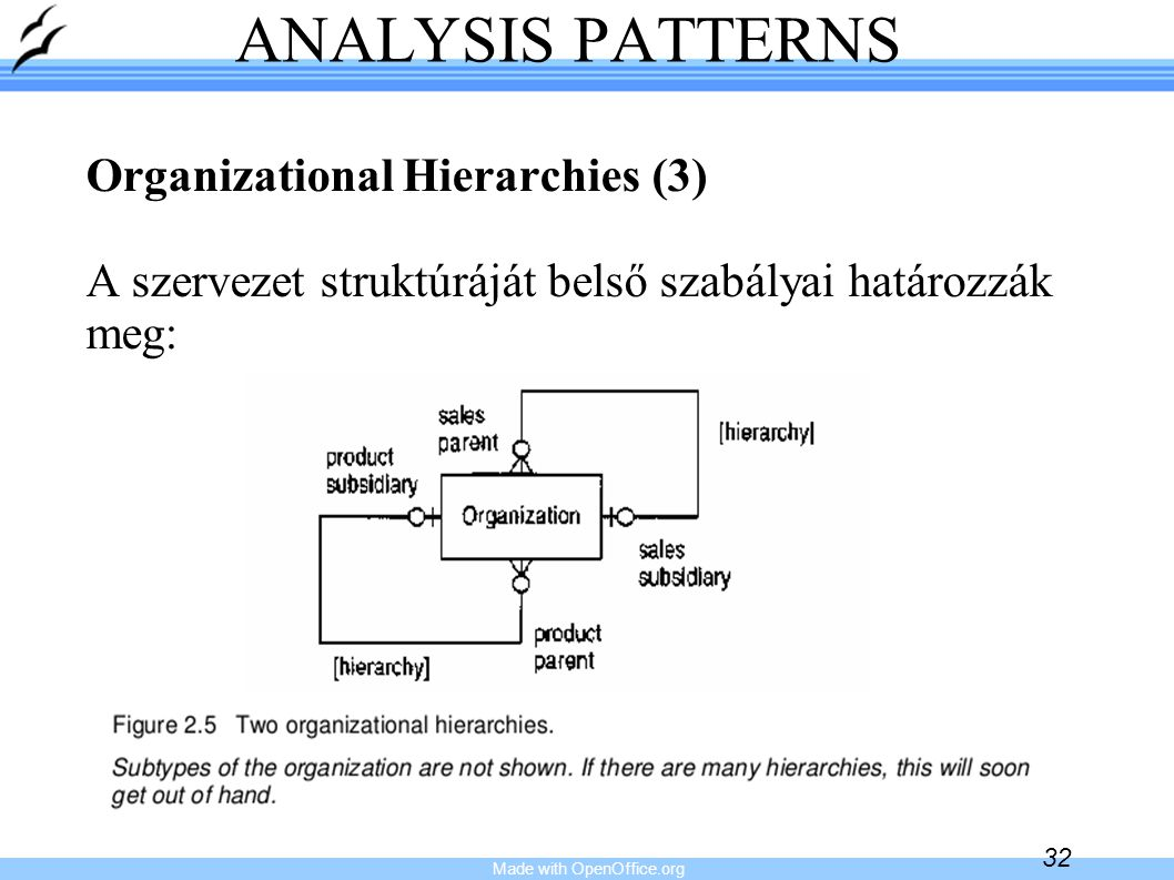 Made with OpenOffice.org 33 ANALYSIS PATTERNS Organizational Structure (1)