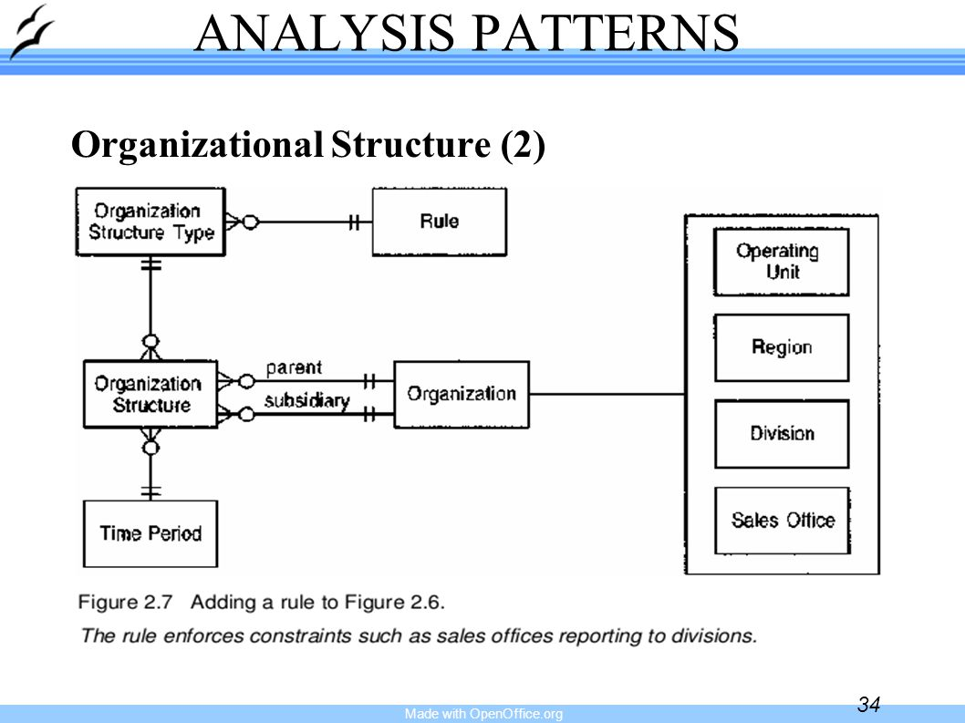 Made with OpenOffice.org 34 ANALYSIS PATTERNS Organizational Structure (2)