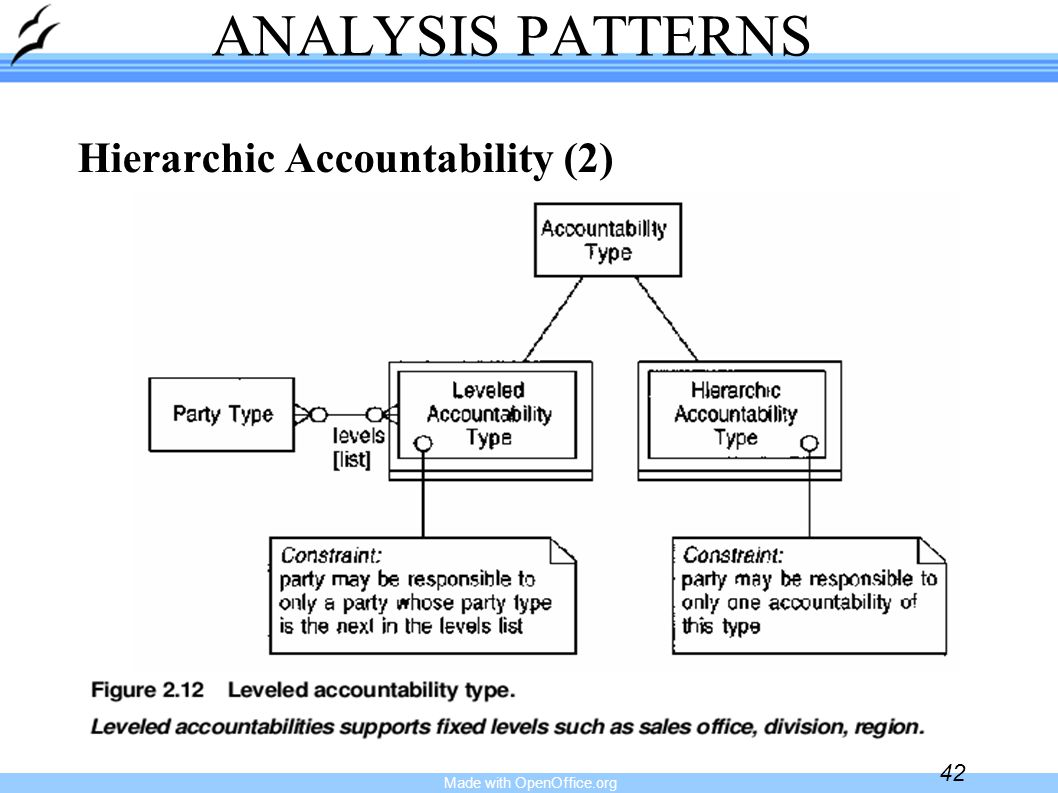 Made with OpenOffice.org 42 ANALYSIS PATTERNS Hierarchic Accountability (2)