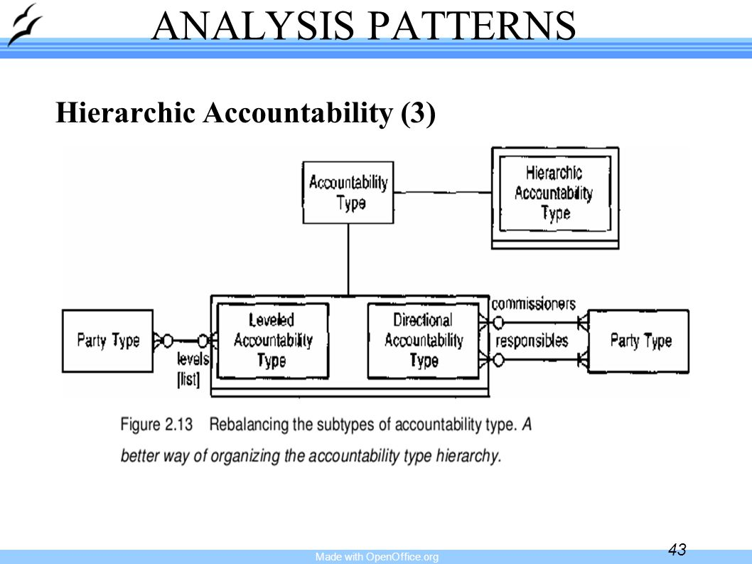 Made with OpenOffice.org 43 ANALYSIS PATTERNS Hierarchic Accountability (3)