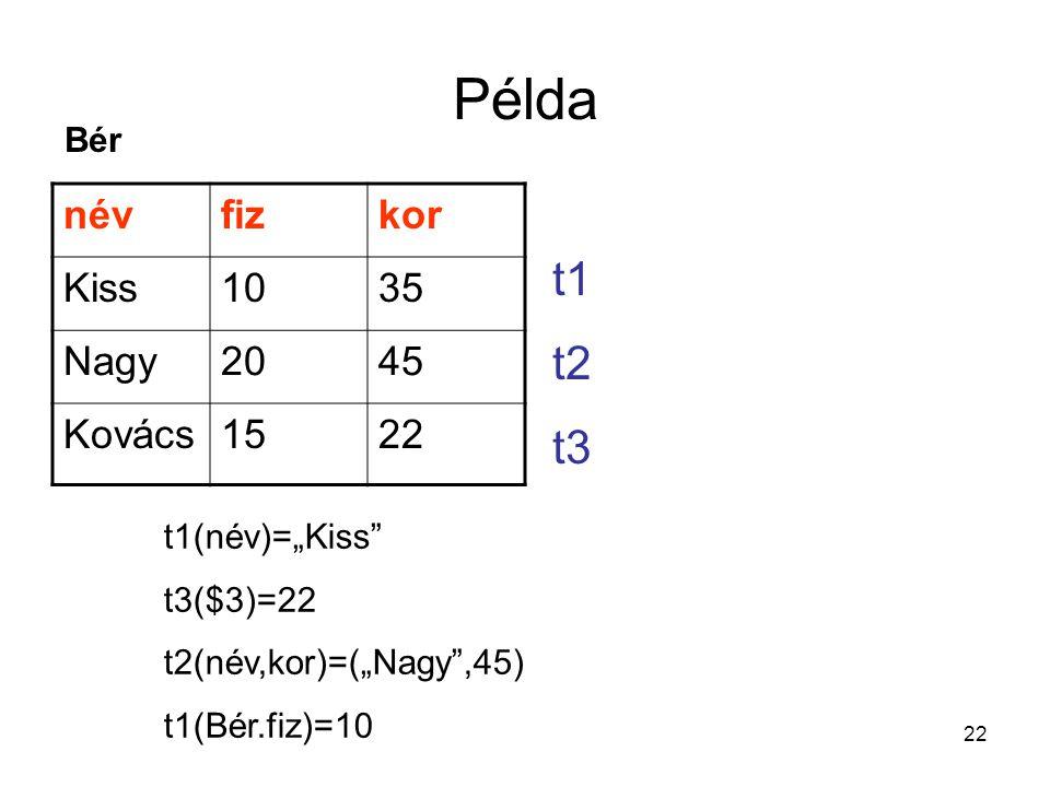 """22 Példa névfizkor Kiss1035 Nagy2045 Kovács1522 Bér t1 t2 t3 t1(név)=""""Kiss"""" t3($3)=22 t2(név,kor)=(""""Nagy"""",45) t1(Bér.fiz)=10"""