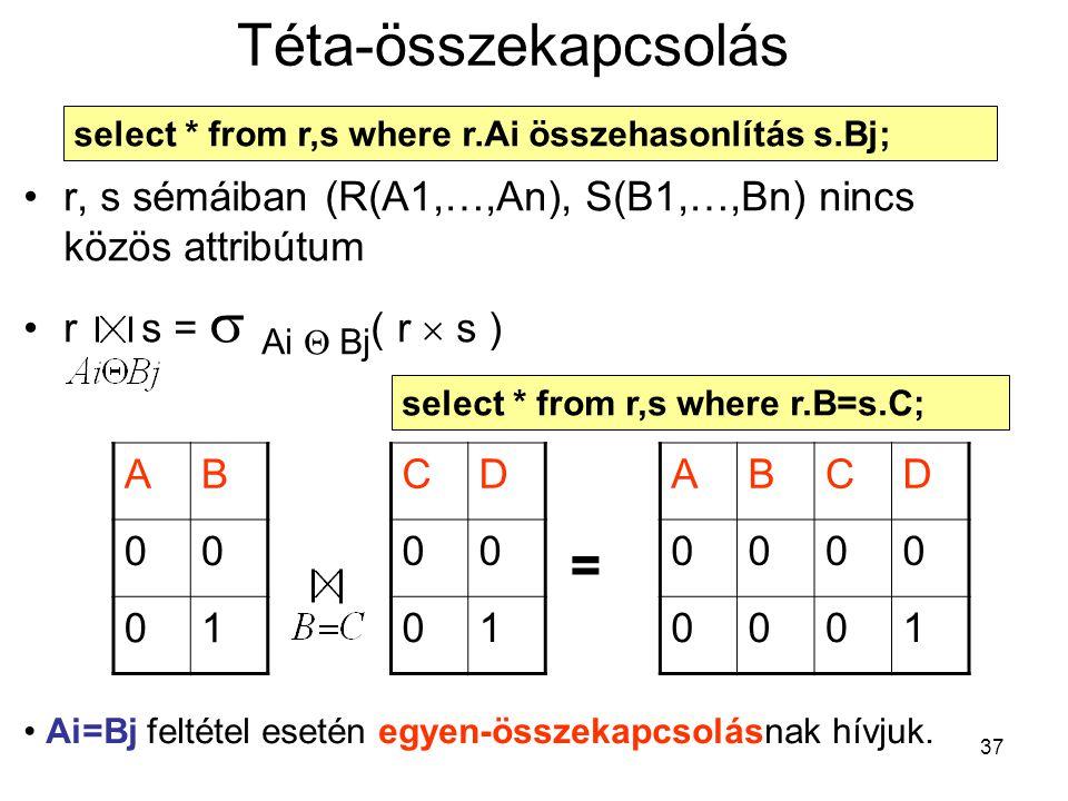 37 Téta-összekapcsolás r, s sémáiban (R(A1,…,An), S(B1,…,Bn) nincs közös attribútum r s =  Ai  Bj ( r  s ) AB 00 01 CD 00 01 ABCD 0000 0001 = Ai=Bj