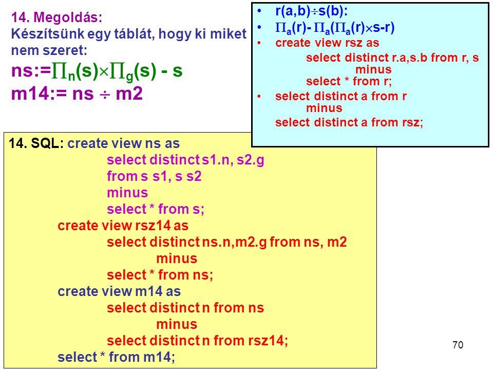 70 14. Megoldás: Készítsünk egy táblát, hogy ki miket nem szeret: ns:=  n (s)  g (s) - s m14:= ns  m2 14. SQL: create view ns as select distinct s