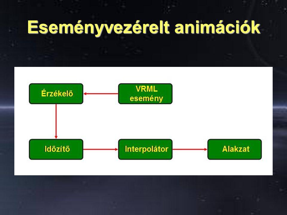 Vezérelt animációk Egy VRML világbeli eseményt észlel egy érzékelő, és a ROUTER-eken keresztül küld üzenetet az időzítőnek.Egy VRML világbeli eseményt észlel egy érzékelő, és a ROUTER-eken keresztül küld üzenetet az időzítőnek.