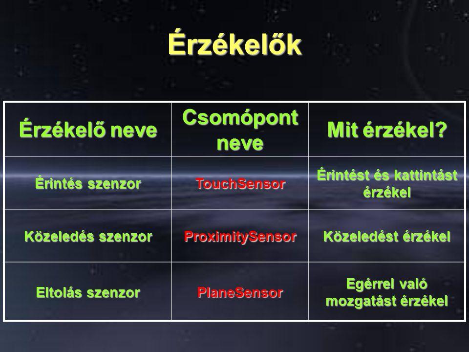Érzékelők Gömb szenzor SphereSensor Tetszőleges tengelyek körül forgat Henger szenzor CylinderSensor Adott tengely körül forgat Láthatóság szenzor VisibilitySensor Aktuális nézőpontunkból látható e az objektum Ütközés szenzor Collision Ütközéseket érzékel
