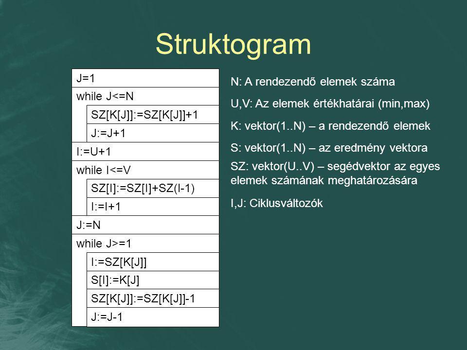 Struktogram J=1 while J<=N SZ[K[J]]:=SZ[K[J]]+1 J:=J+1 I:=U+1 while I<=V SZ[I]:=SZ[I]+SZ(I-1) I:=I+1 J:=N while J>=1 I:=SZ[K[J]] S[I]:=K[J] SZ[K[J]]:=SZ[K[J]]-1 J:=J-1 N: A rendezendő elemek száma U,V: Az elemek értékhatárai (min,max) K: vektor(1..N) – a rendezendő elemek S: vektor(1..N) – az eredmény vektora SZ: vektor(U..V) – segédvektor az egyes elemek számának meghatározására I,J: Ciklusváltozók