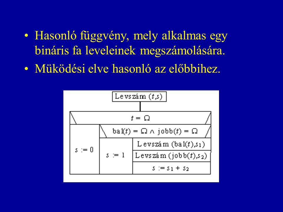 Hasonló függvény, mely alkalmas egy bináris fa leveleinek megszámolására. Müködési elve hasonló az előbbihez.