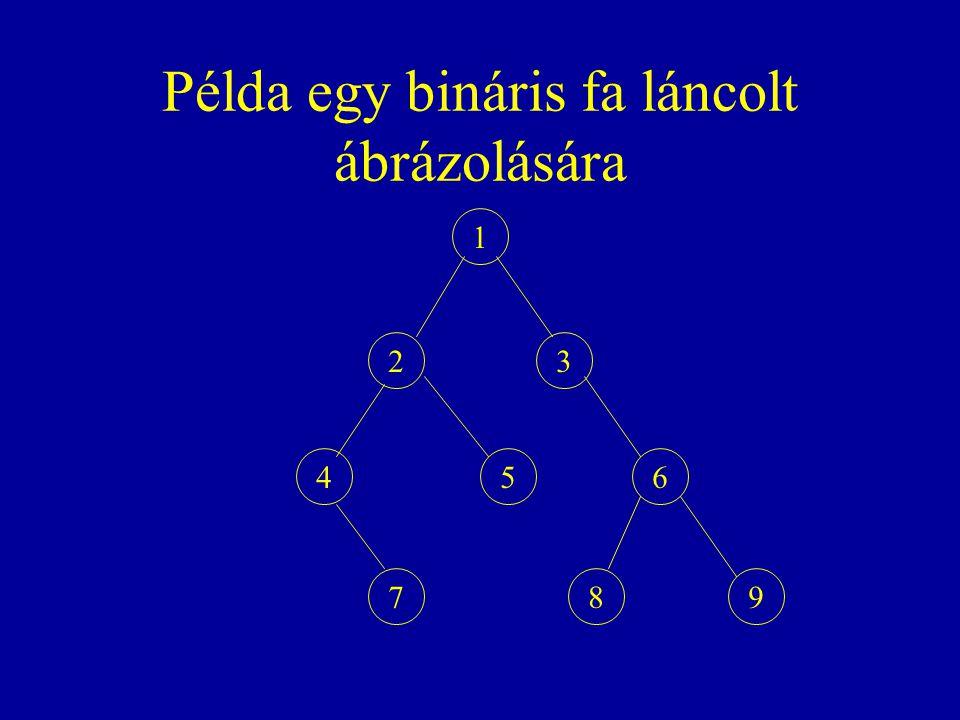 Példa egy bináris fa láncolt ábrázolására 1 23 456 798