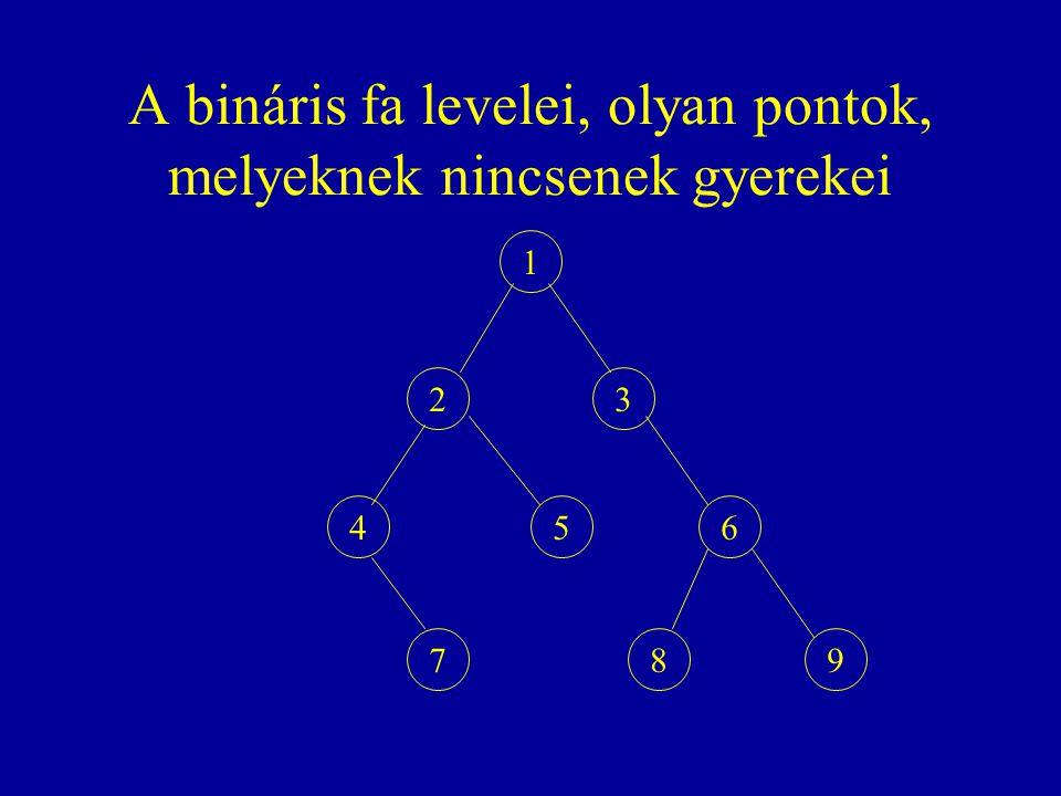 A bináris fa levelei, olyan pontok, melyeknek nincsenek gyerekei 1 23 456 798