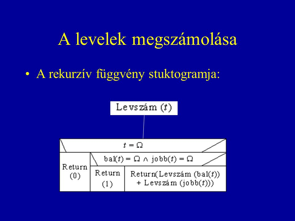 A levelek megszámolása A rekurzív függvény stuktogramja: