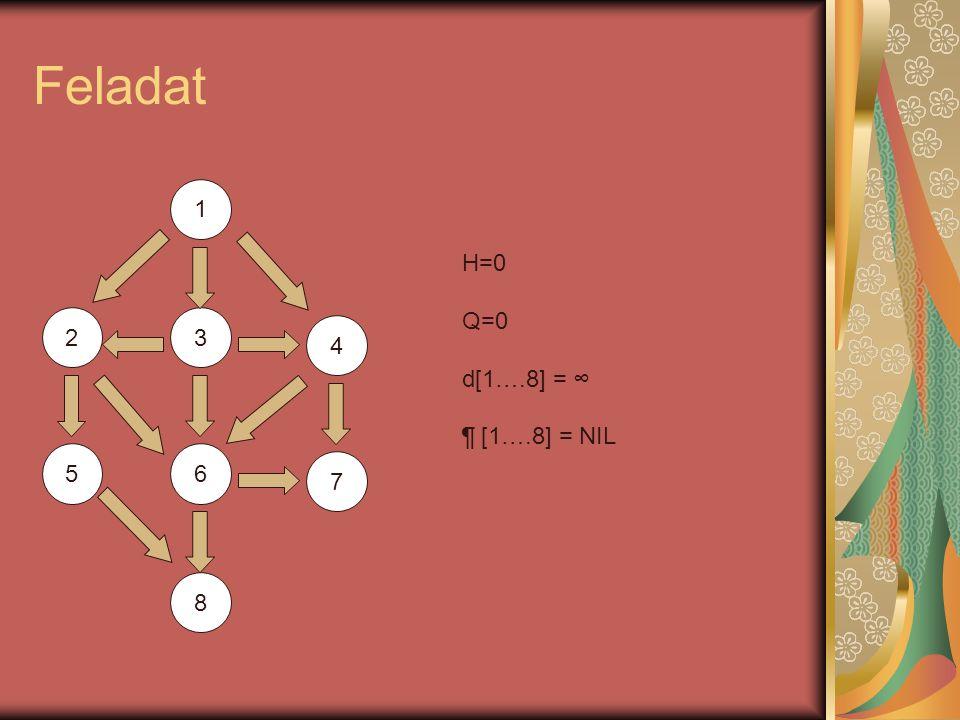 Feladat 1 23 4 56 7 8 H=0Q=0d[1….8] = ∞ ¶ [1….8] = NIL