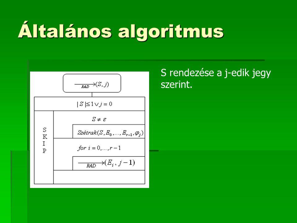 Általános algoritmus S rendezése a j-edik jegy szerint.