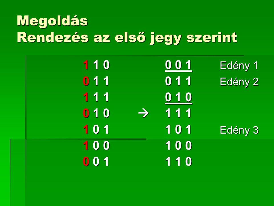 Megoldás Rendezés az első jegy szerint 1 1 00 0 1 Edény 1 0 1 10 1 1 Edény 2 1 1 10 1 0 0 1 0  1 1 1 1 0 11 0 1 Edény 3 1 0 01 0 0 0 0 11 1 0
