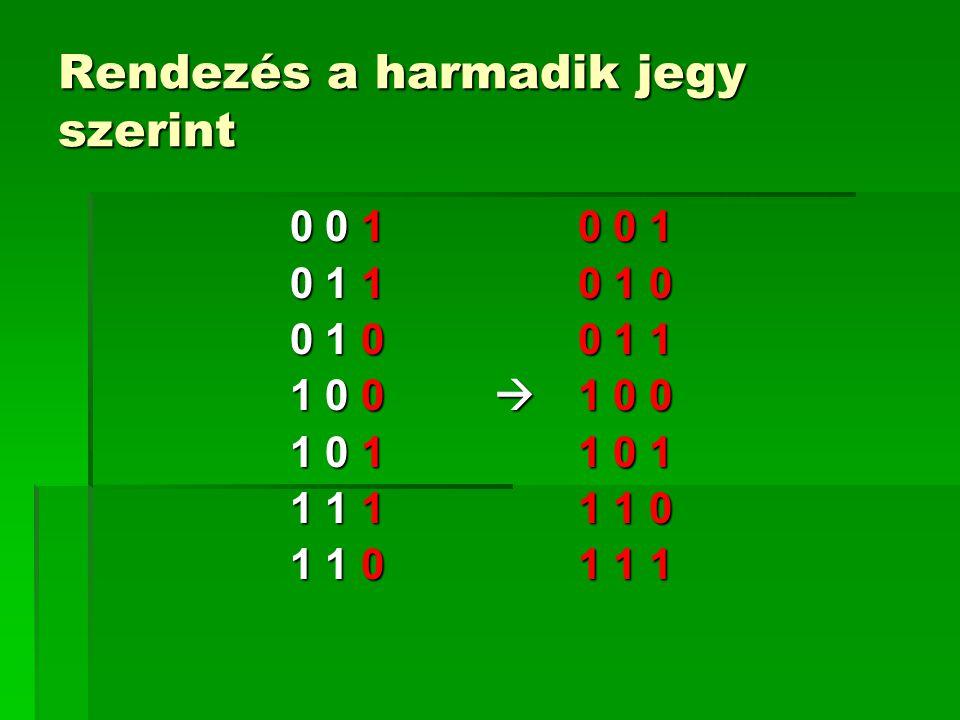 Rendezés a harmadik jegy szerint 0 0 10 0 1 0 1 10 1 0 0 1 00 1 1 1 0 0  1 0 0 1 0 11 0 1 1 1 11 1 0 1 1 01 1 1