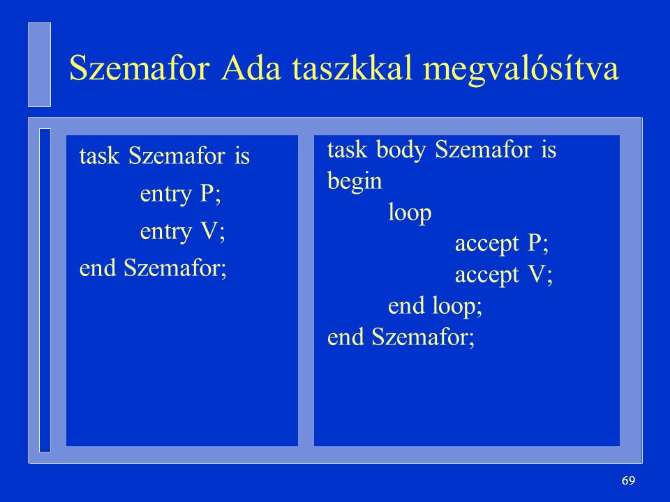 69 task Szemafor is entry P; entry V; end Szemafor; task body Szemafor is begin loop accept P; accept V; end loop; end Szemafor; Szemafor Ada taszkkal megvalósítva