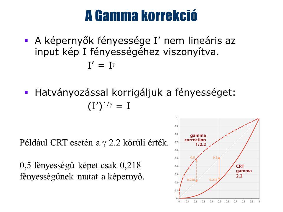 27 A Gamma korrekció  A képernyők fényessége I' nem lineáris az input kép I fényességéhez viszonyítva.