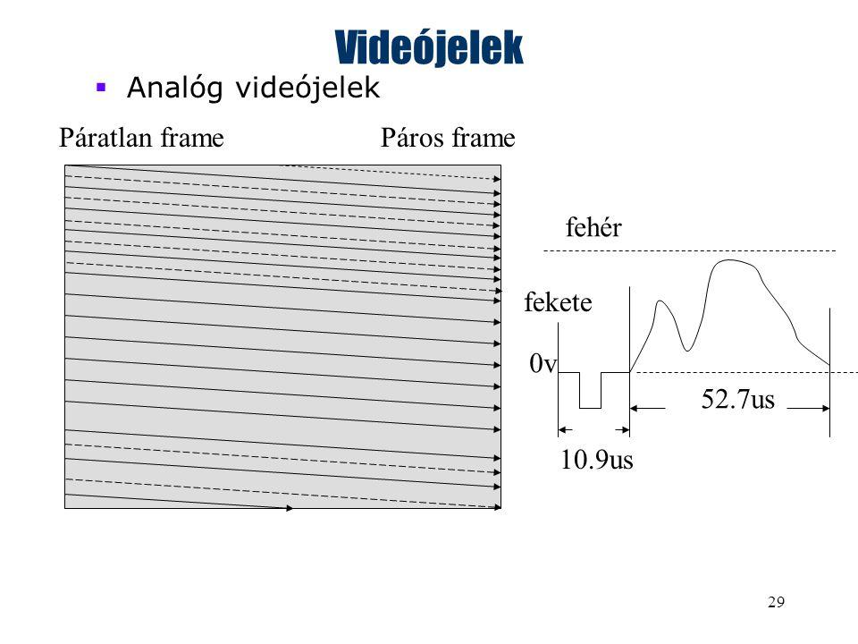 29 Videójelek  Analóg videójelek Páros framePáratlan frame 52.7us 10.9us 0v fehér fekete