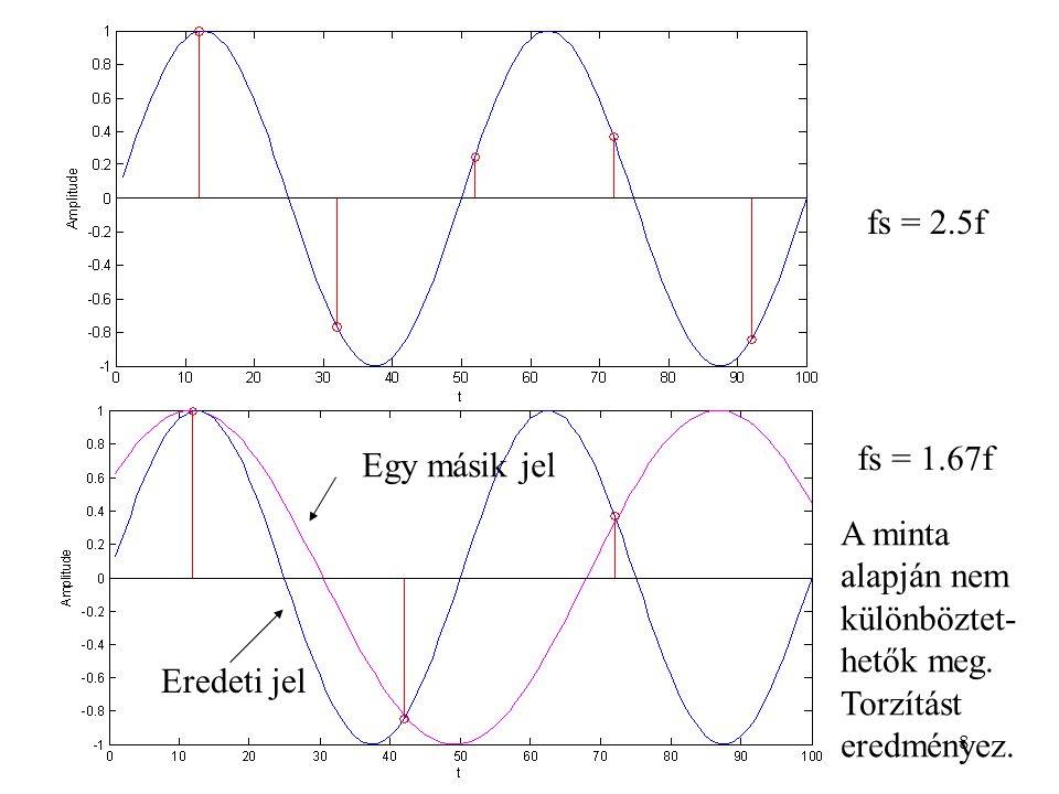 8 fs = 2.5f fs = 1.67f Eredeti jel Egy másik jel A minta alapján nem különböztet- hetők meg.