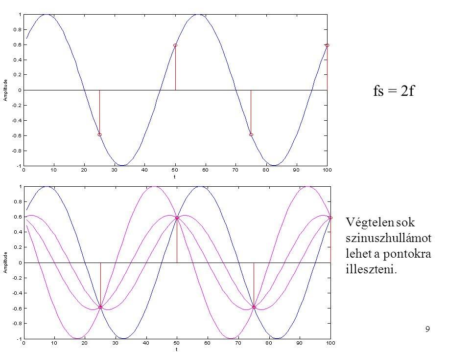 10 A frekvencia felbontása  A folytonos jelet véges vagy végtelen sok szinusz hullám összegeként lehet előállítani.