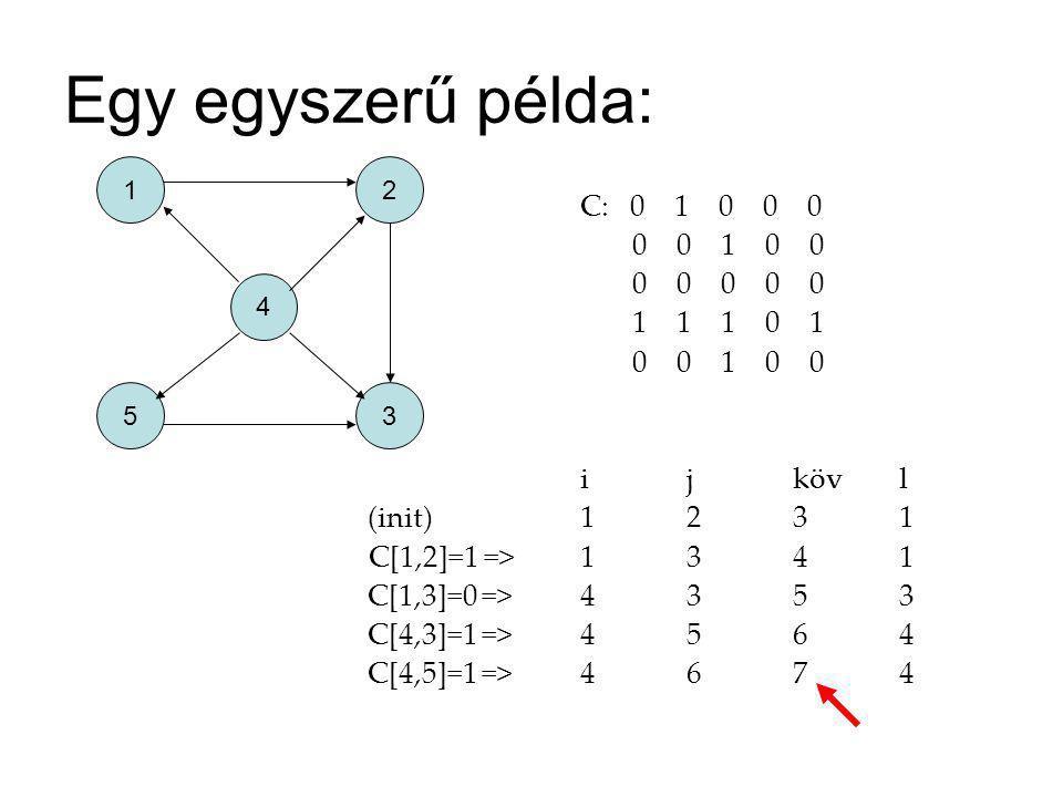 Egy egyszerű példa: C: 0 1 0 0 0 0 0 1 0 0 0 0 0 0 0 1 1 1 0 1 0 0 1 0 0 ijkövl (init)1231 C[1,2]=1 =>1341 C[1,3]=0 =>4353 C[4,3]=1 =>4564 C[4,5]=1 =>