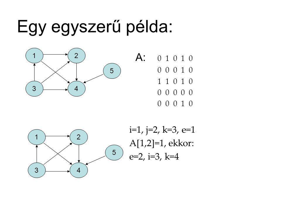 i=3, j=2, k=4, e=2 A[3,2]=1, ekkor: i=4, k=5, e=2 i=4, j=2, k=5, e=2 A[4,2]=0 : j=5, k=6, e=4 i=4, j=5, k=6, e=4 A[4,5]=0 : j=6, k=7, e=4 k=7 -> az első ciklus vége 12 34 5 12 34 5 12 34 5