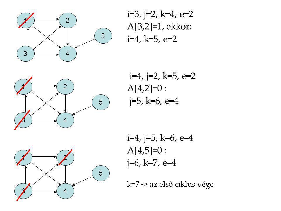 i=3, j=2, k=4, e=2 A[3,2]=1, ekkor: i=4, k=5, e=2 i=4, j=2, k=5, e=2 A[4,2]=0 : j=5, k=6, e=4 i=4, j=5, k=6, e=4 A[4,5]=0 : j=6, k=7, e=4 k=7 -> az el