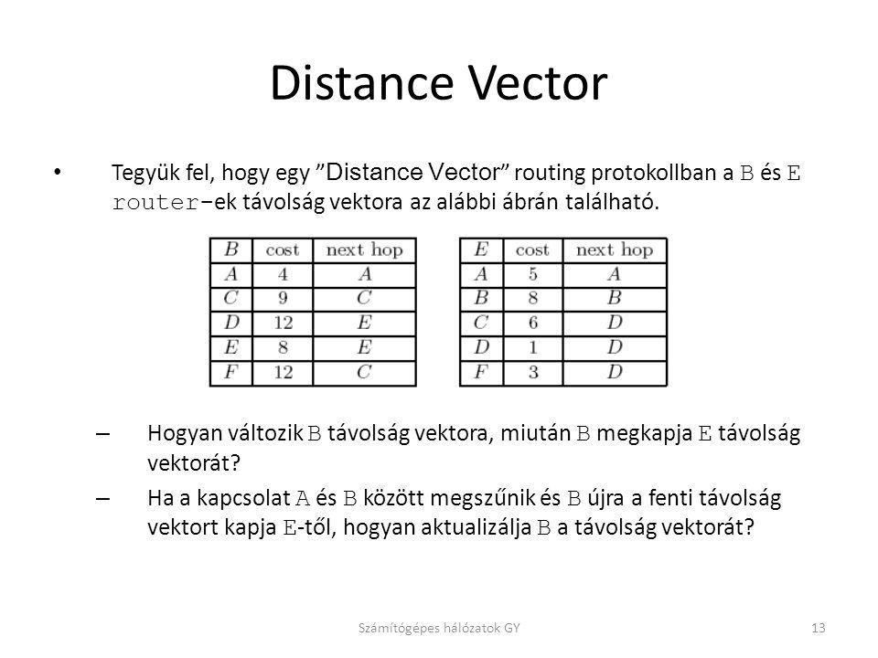 Distance Vector Tegyük fel, hogy egy Distance Vector routing protokollban a B és E router- ek távolság vektora az alábbi ábrán található.