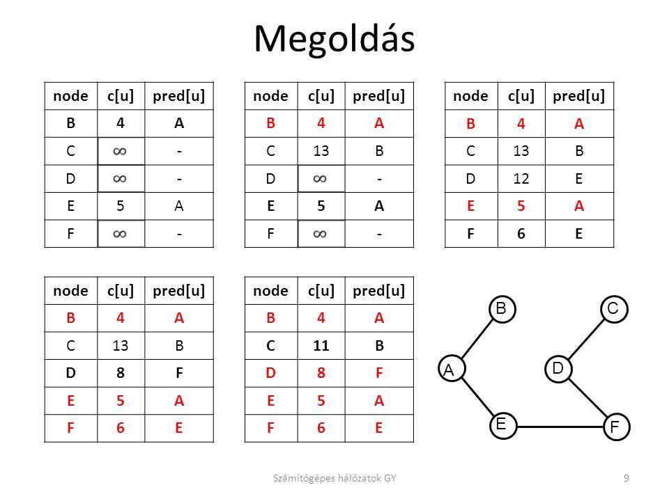 Megoldás nodec[u]pred[u] B4A C- D- E5A F- Számítógépes hálózatok GY9 nodec[u]pred[u] B4A C13B D8F E5A F6E nodec[u]pred[u] B4A C13B D- E5A F- nodec[u]pred[u] B4A C11B D8F E5A F6E nodec[u]pred[u] B4A C13B D12E E5A F6E A B E F D C