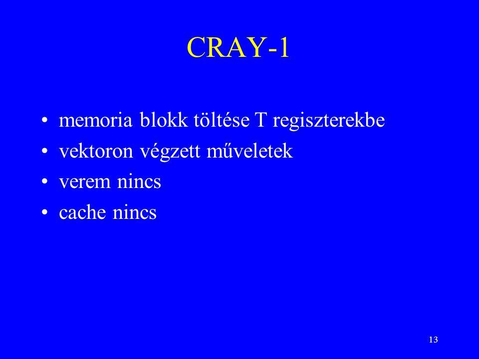 13 CRAY-1 memoria blokk töltése T regiszterekbe vektoron végzett műveletek verem nincs cache nincs