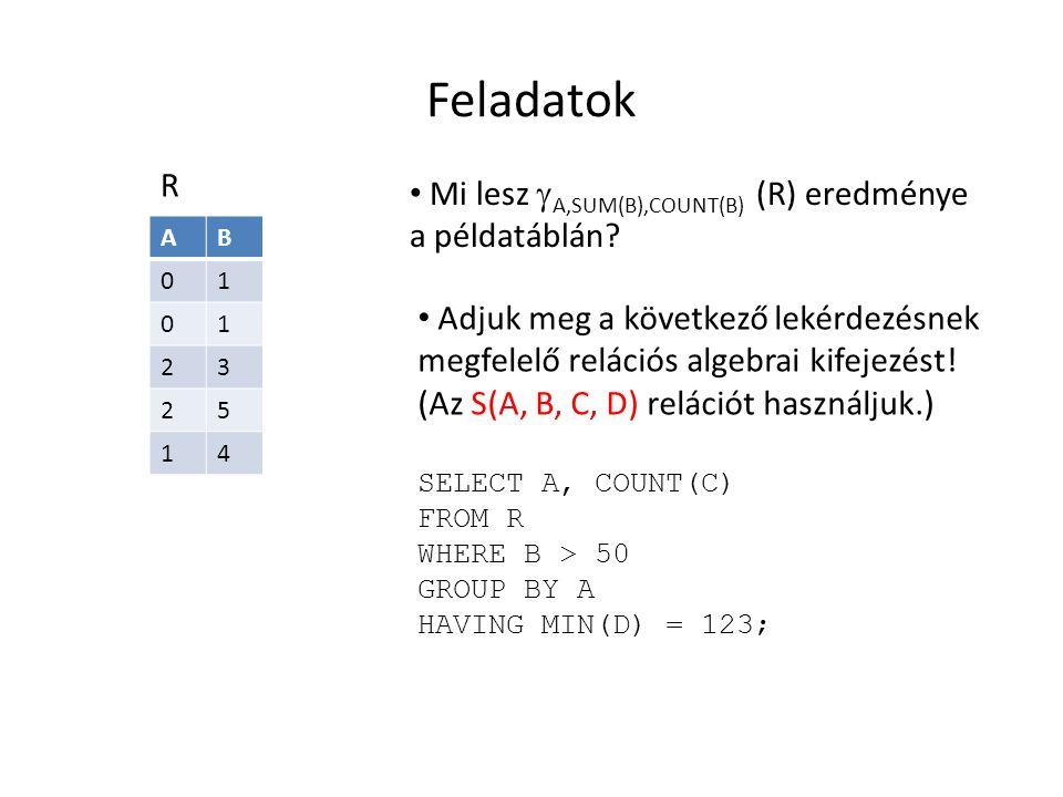 Feladatok AB 01 01 23 25 14 R Mi lesz  A,SUM(B),COUNT(B) (R) eredménye a példatáblán? Adjuk meg a következő lekérdezésnek megfelelő relációs algebrai