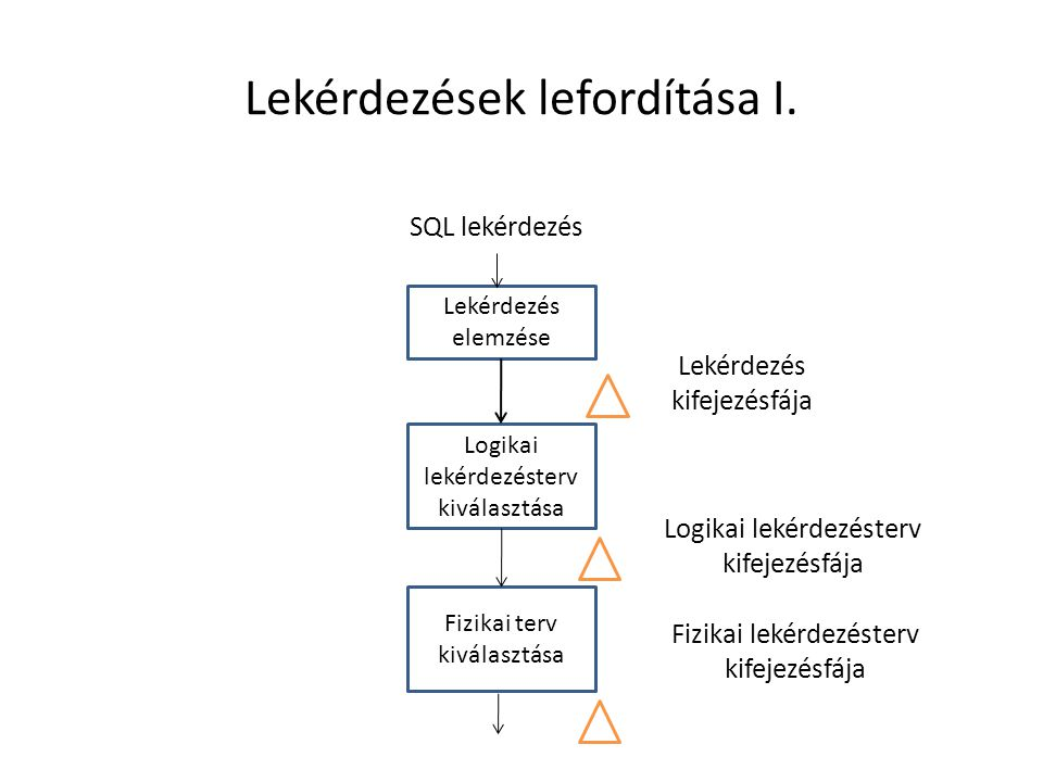 Lekérdezések lefordítása I. Logikai lekérdezésterv kiválasztása Lekérdezés elemzése Fizikai terv kiválasztása SQL lekérdezés Lekérdezés kifejezésfája