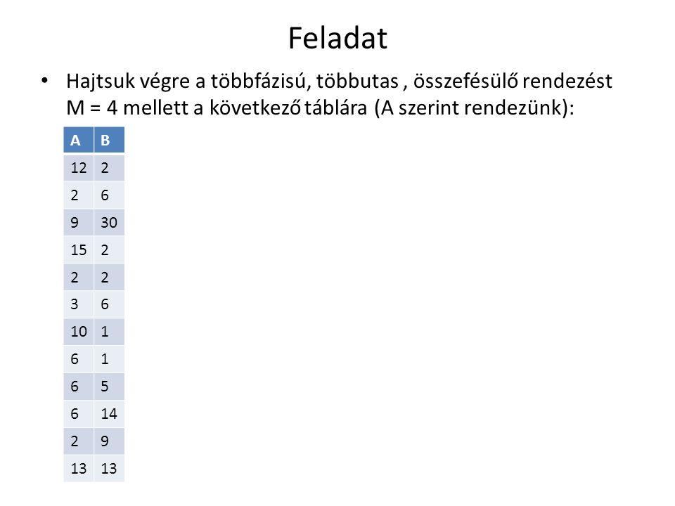 Feladat Hajtsuk végre a többfázisú, többutas, összefésülő rendezést M = 4 mellett a következő táblára (A szerint rendezünk): AB 122 26 930 152 22 36 101 61 65 614 29 13