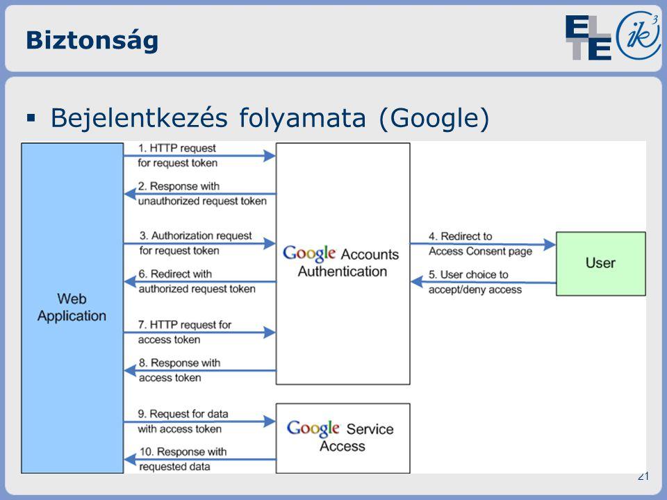 Biztonság  Bejelentkezés folyamata (Google) 21
