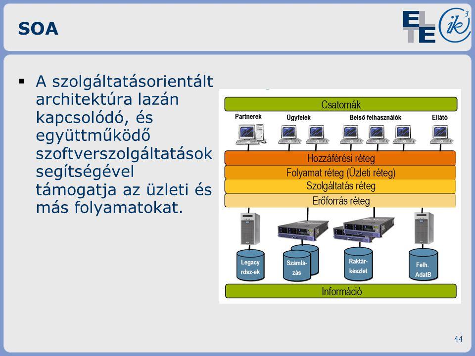 SOA  A szolgáltatásorientált architektúra lazán kapcsolódó, és együttműködő szoftverszolgáltatások segítségével támogatja az üzleti és más folyamatok