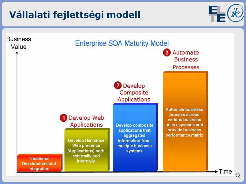 Vállalati fejlettségi modell 53