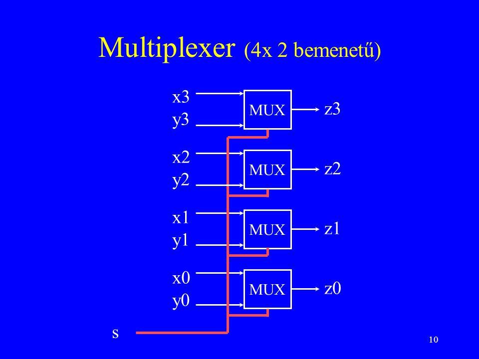 10 Multiplexer (4x 2 bemenetű) x3 y3 x2 y2 x1 y1 x0 y0 MUX z3 z2 z1 z0 s