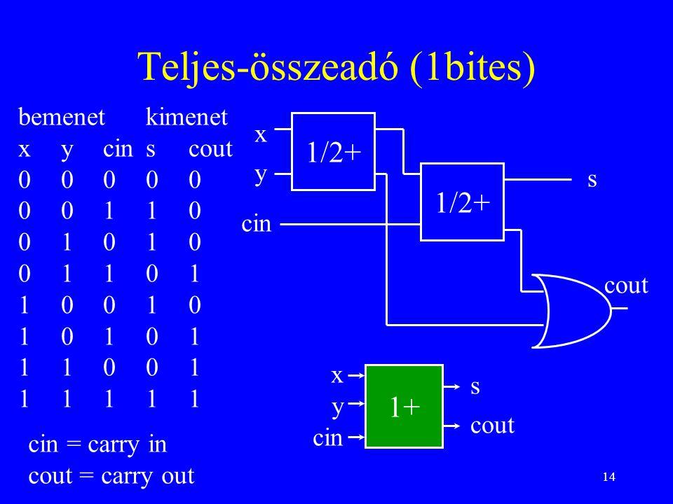 14 Teljes-összeadó (1bites) bemenetkimenet xycinscout 00000 00110 01010 01101 10010 10101 11001 11111 cin = carry in cout = carry out 1/2+ x y s cout