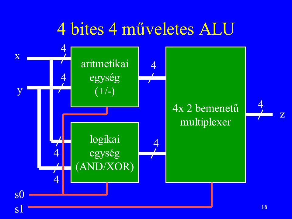 18 4 bites 4 műveletes ALU aritmetikai egység (+/-) logikai egység (AND/XOR) x y s0 s1 4x 2 bemenetű multiplexer z 4 4 4 4 4 4 4