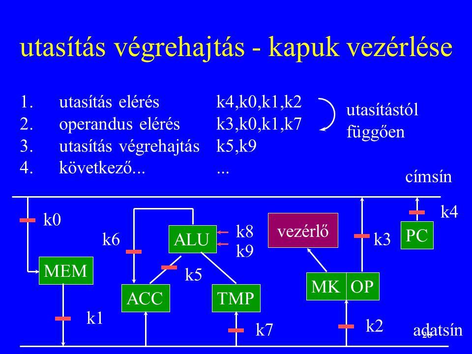 28 utasítás végrehajtás - kapuk vezérlése MEM ALU ACCTMP OP PC MK vezérlő címsín adatsín k0 k1 k2 k3 k4 k6 k5 k7 k8 k9 1.utasítás elérésk4,k0,k1,k2 2.