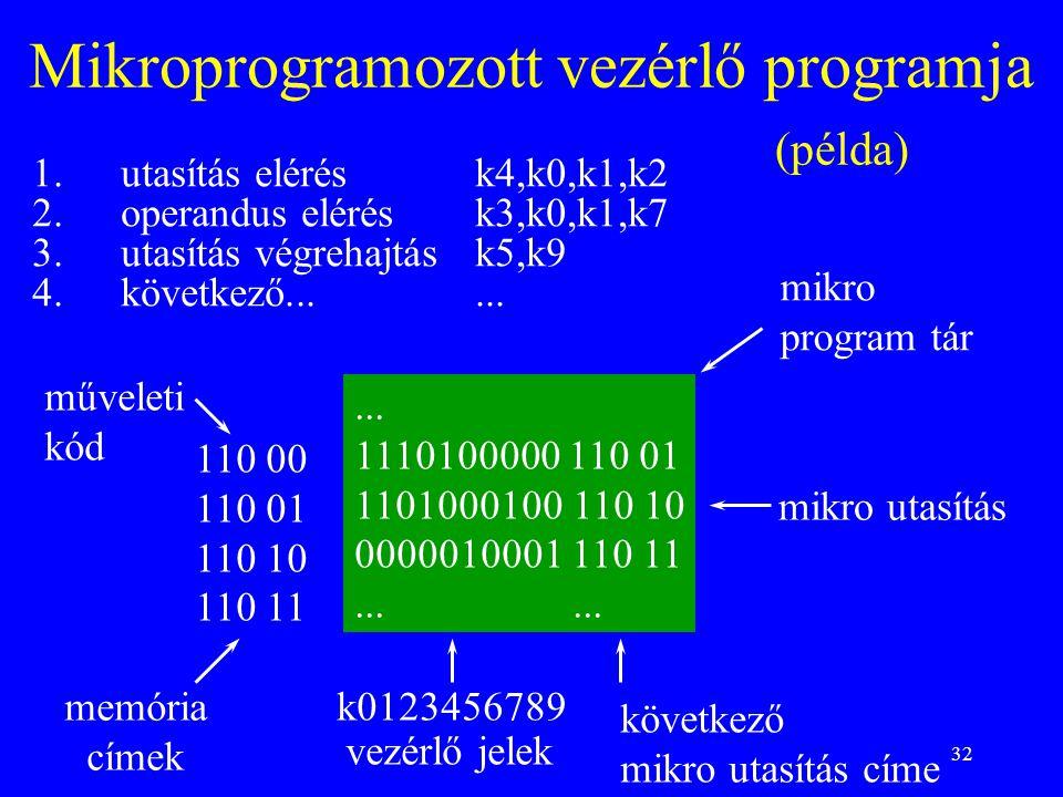 32 Mikroprogramozott vezérlő programja (példa) 1.utasítás elérésk4,k0,k1,k2 2.operandus elérésk3,k0,k1,k7 3.utasítás végrehajtásk5,k9 4.következő.....